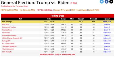 RealClearPolitics Election 2020 General Election Trump vs Biden